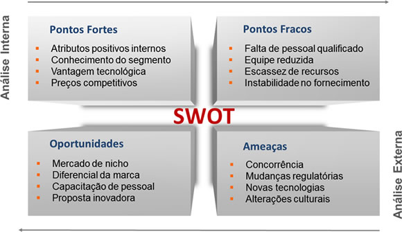 As etapas da análise SWOT no e-commerce